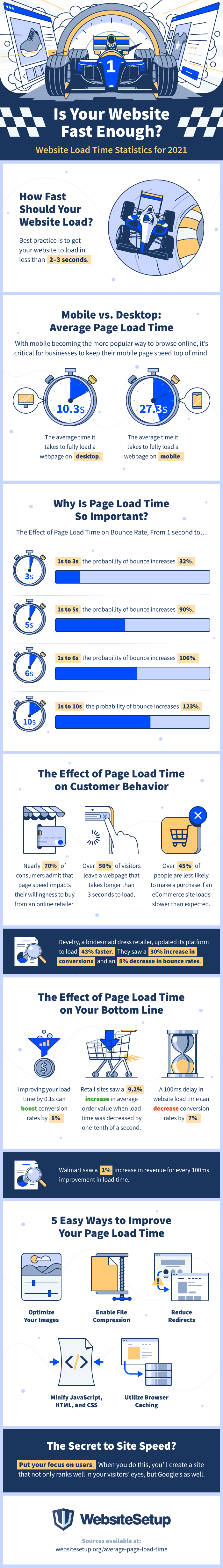 Is your website fast enough? Consider the following page load time statistics for 2021, compiled by WebsiteSetup, and what they mean for a business