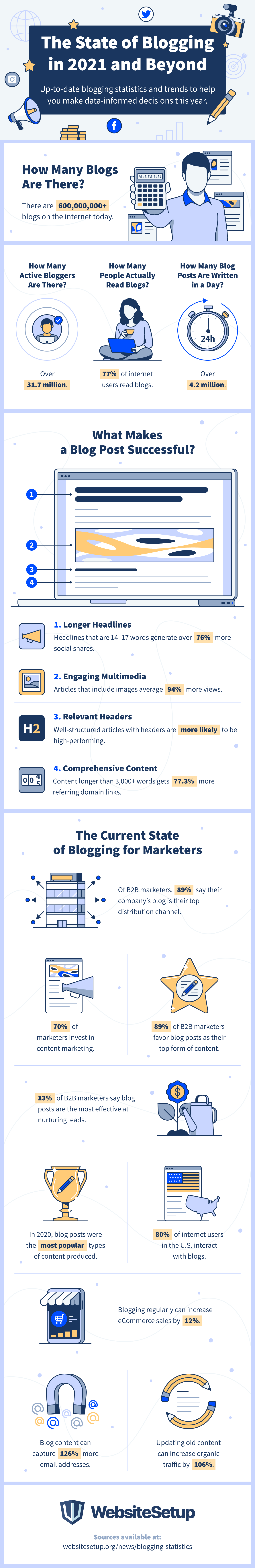 The state of blogging in 2021