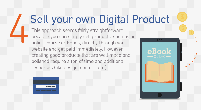Selling digital product (method 4)