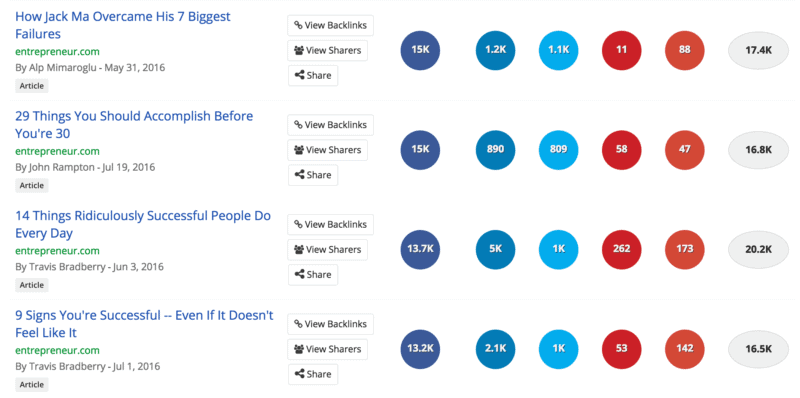 Results from buzzsumo