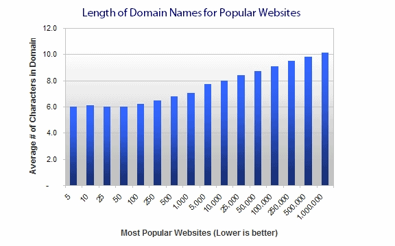 Domain name length