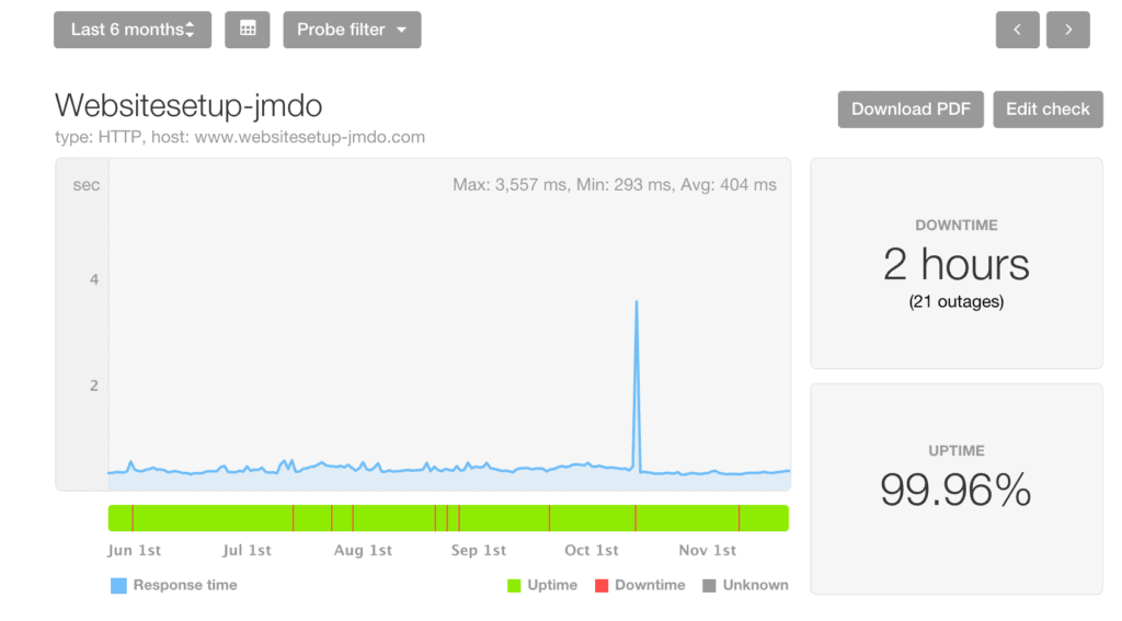 Jimdo performance review