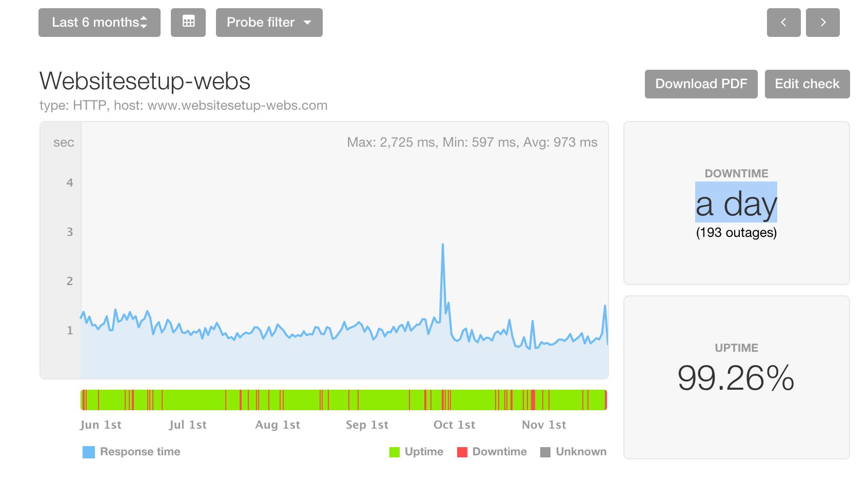 Webs.com performance review