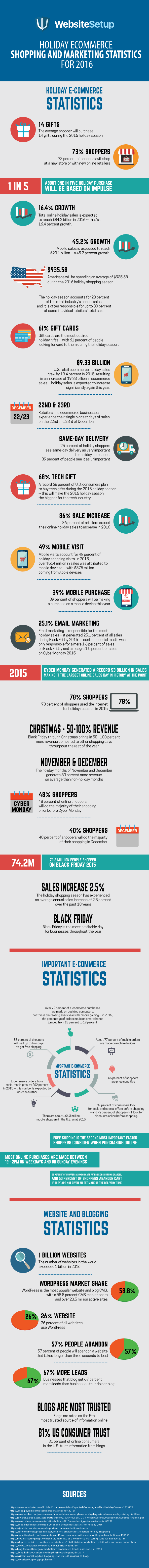 holiday ecommerce statistics