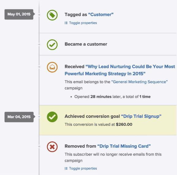 email lead statuses