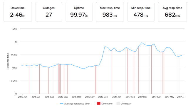 Dreamhost load time and uptime averages