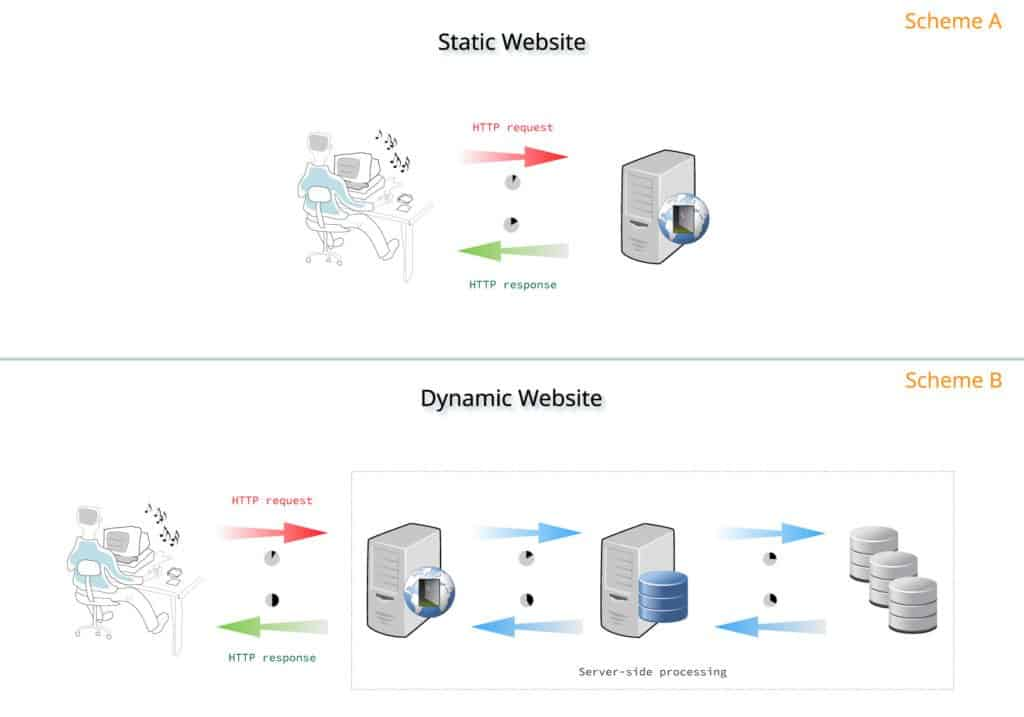 static vs dynamic websites