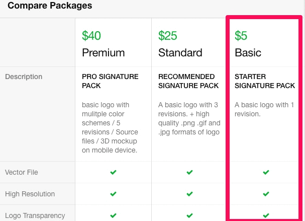 Fiverr pricing