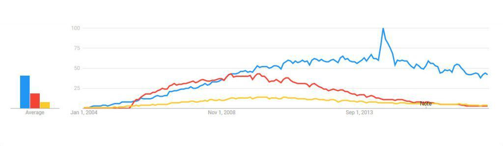 cms comparison wordpress vs joomla vs drupal google trends