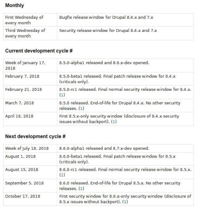 drupal update cycle