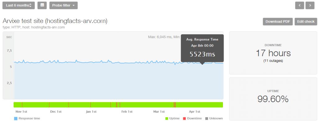 Arvixe performance stats last 6 months