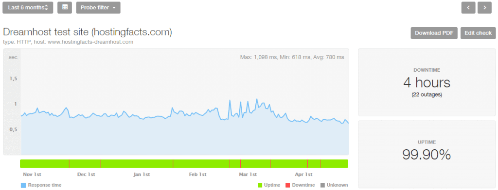 Dreamhost performance stats last 6 months