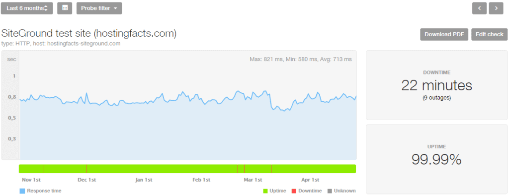 SiteGround performance stats last 6 months