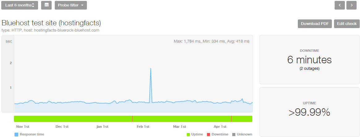Bluehost performance stats last 6 months
