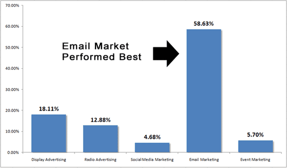 email marketing more effective practicalcommerce
