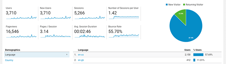website traffic figures in google analytics