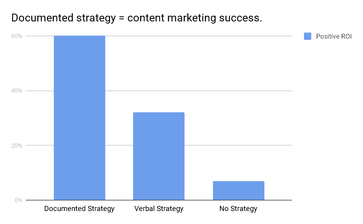 documented content strategy