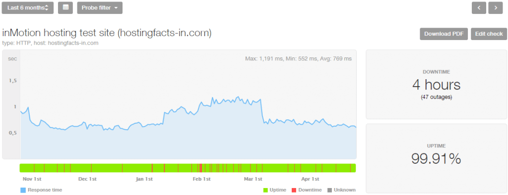 InMotion hosting performance stats last 6 months