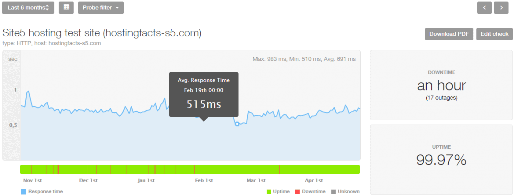 Site5 performance stats last 6 months
