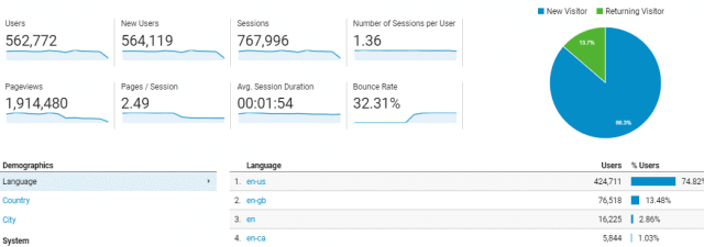 traffic statistics screenshot