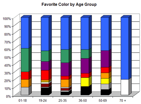 Favorite colors by age group