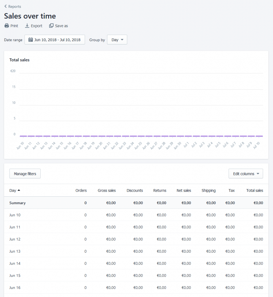 Shopify reports