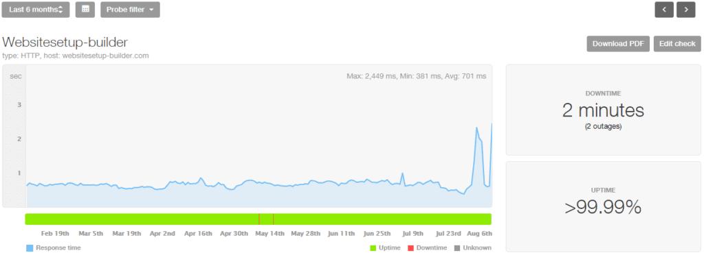 SiteBuilder Uptime