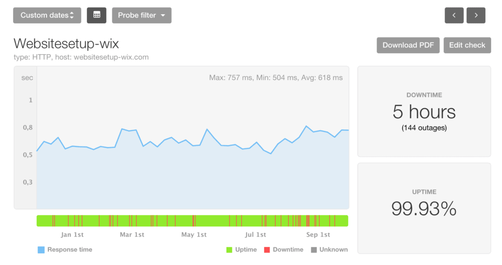 Wix uptime and speed statistics