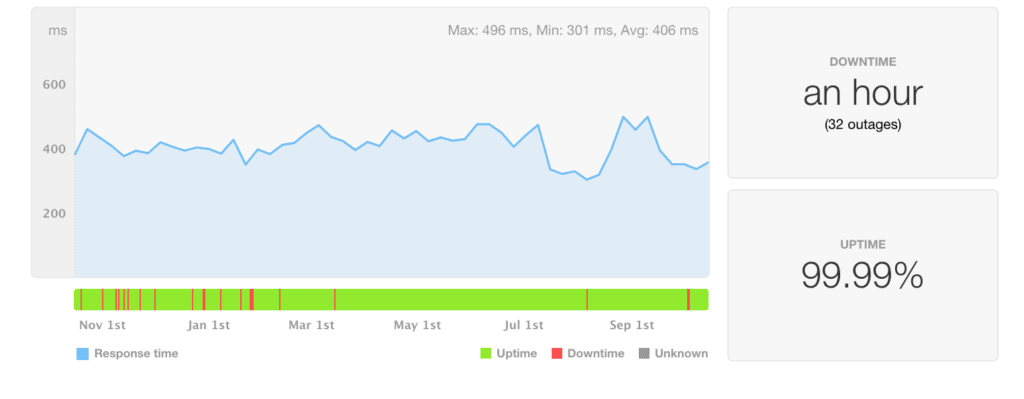 Bluehost speed and uptime last 12 months