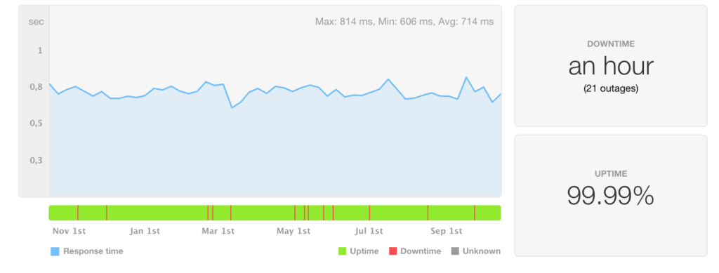 SiteGround uptime and speed last 12 months