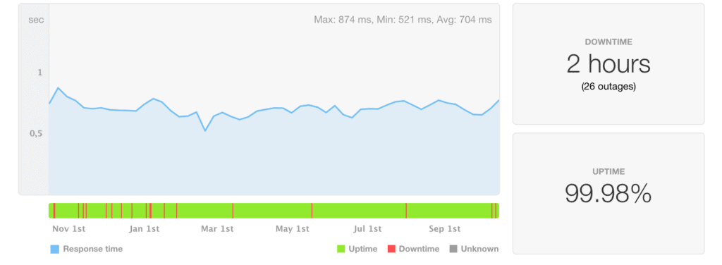 Site5 uptime and speed statistics last 12 months