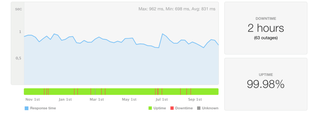 iPage speed and uptime statistics last 12 months