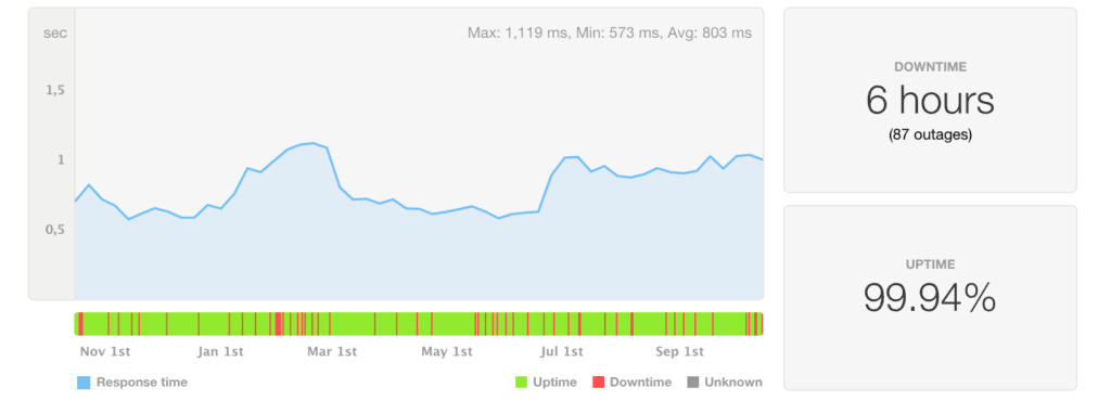 InMotion Hosting speed and uptime statistics last 12 months