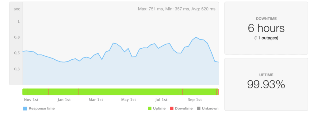 Greengeeks uptime and speed last 12 months