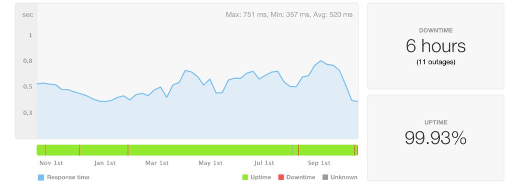 Greengeeks uptime and speed last 12 months
