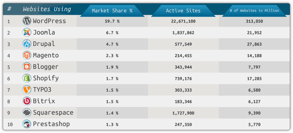 Popular CMS & Market Share (2018) - websitesetup org