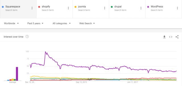 Google Trends -- Squarespace, Shopify, Joomla, Drupal, and WordPress