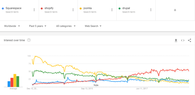 Google Trends -- Squarespace, Shopify, Joomla, and Drupal