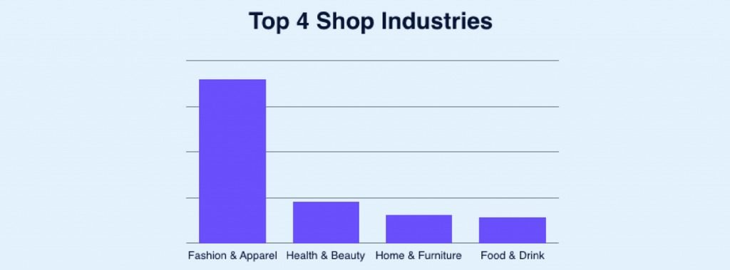 Shopify top industries