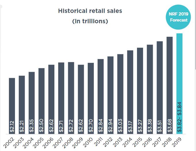 2019 retail sales