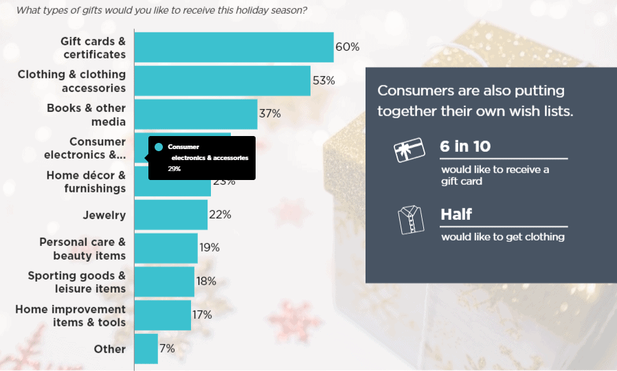 60 percent want holiday gift card