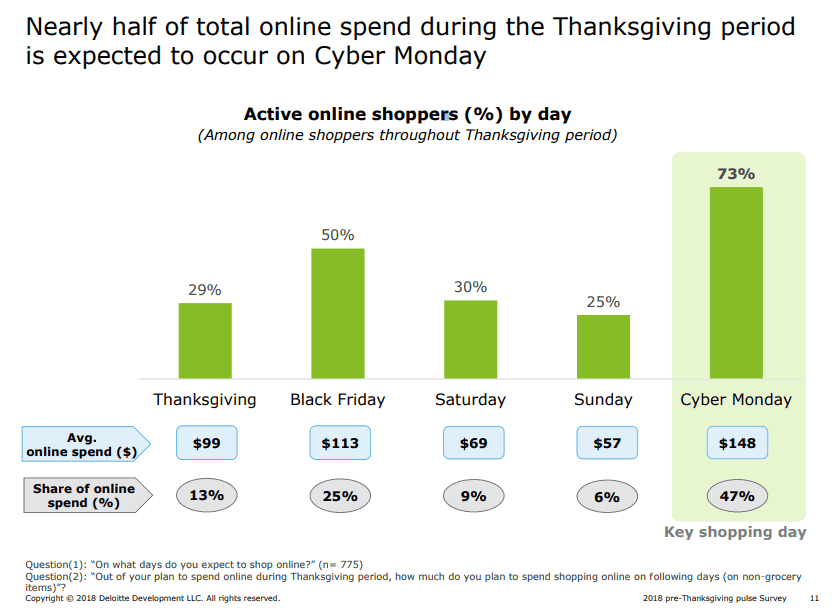 most thanksgiving holiday sales occur on cyber monday
