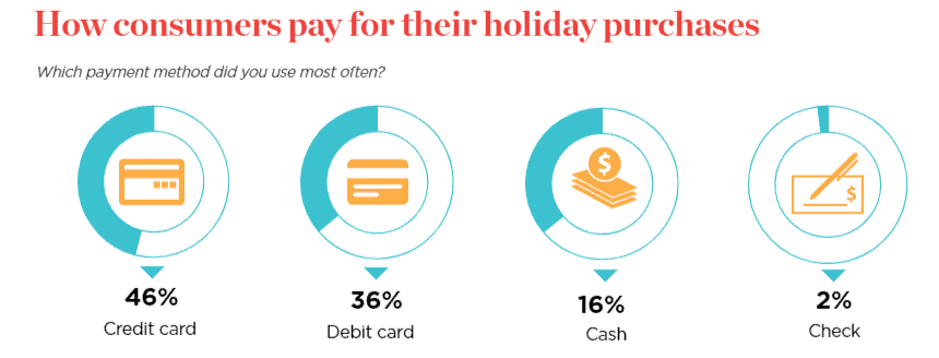 preferred holiday payment methods