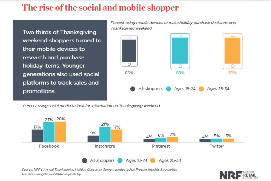 shoppers used mobile for holiday purchase