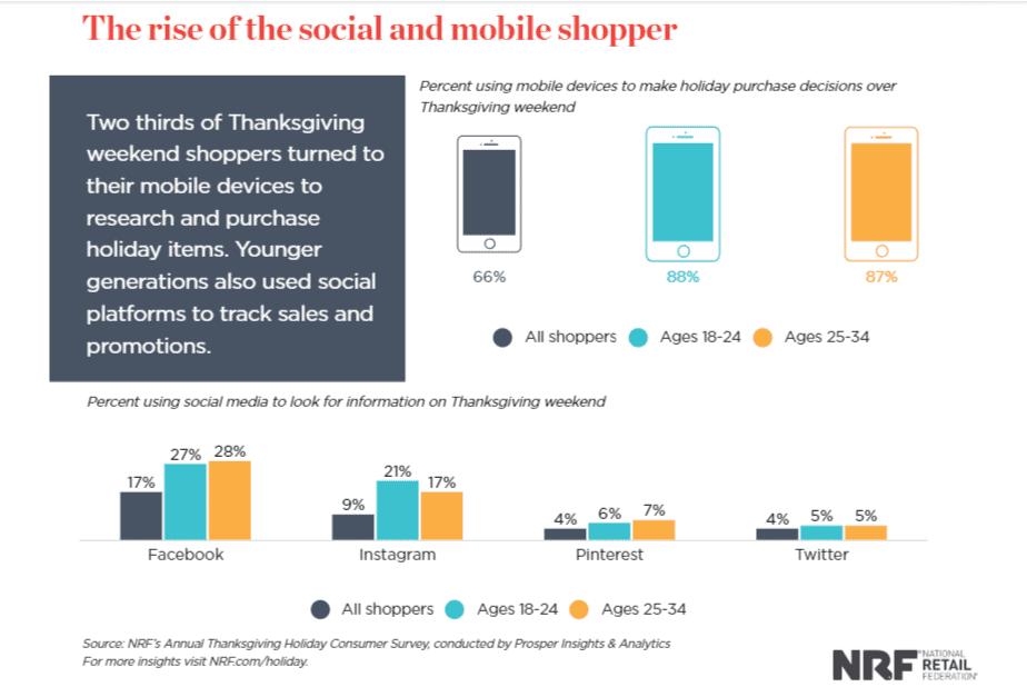 Holiday Ecommerce Shopping & Marketing Statistics [2018 - 2019]