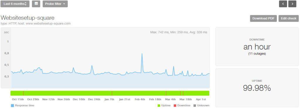 Squarespace last 6 month statistics