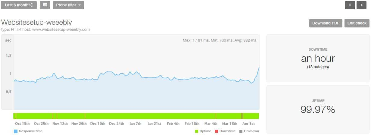 Weebly last 6 month statistics
