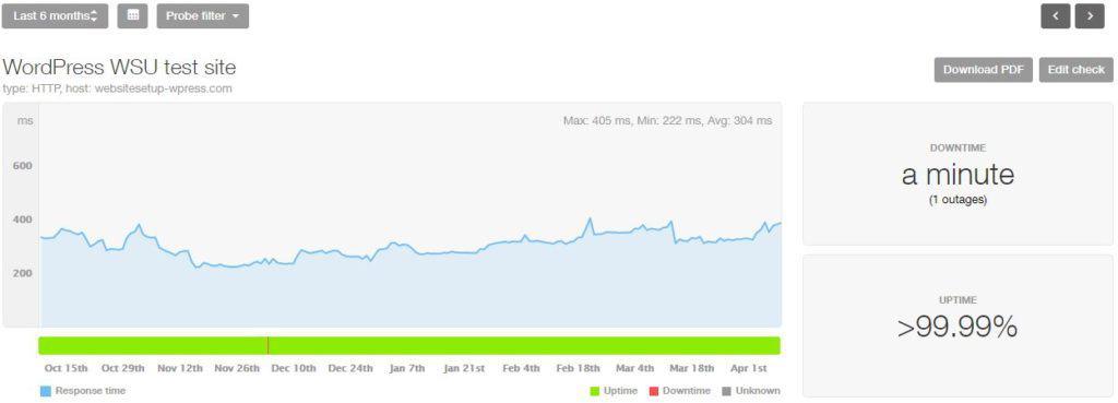 WordPress.com last uptime and speed stats