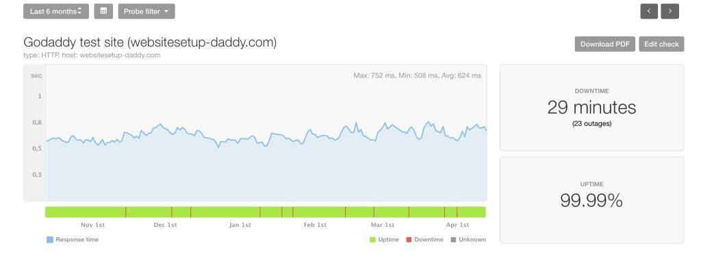 GoDaddy Performance last 6-months