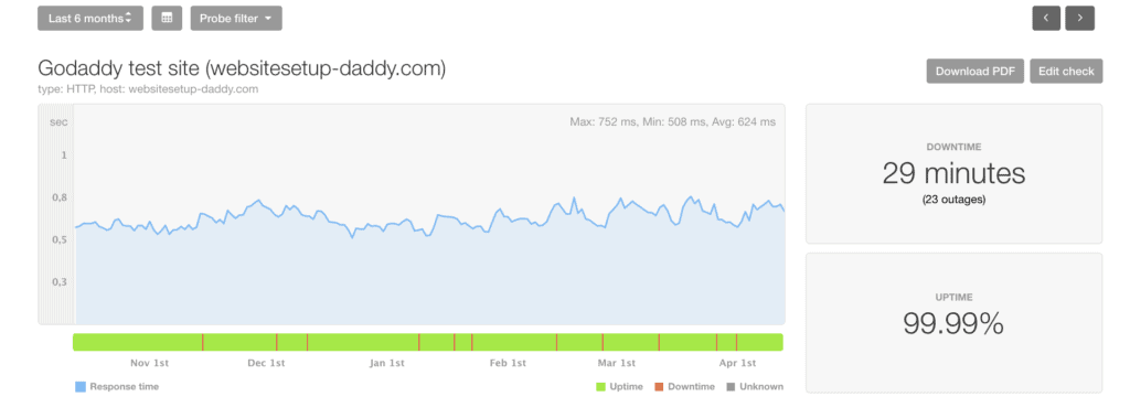 GoDaddy Performance last 6-months